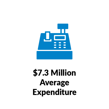 $7.3 Million Average Expenditure